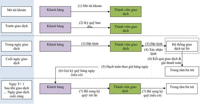 quy trình GD HDTL