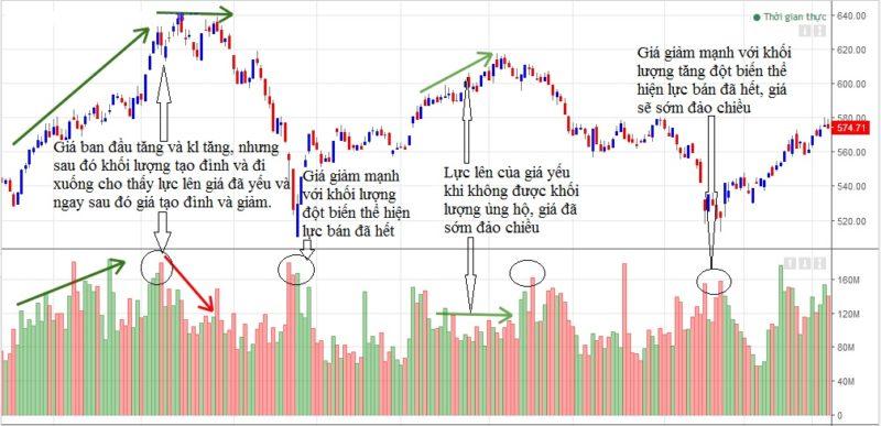 Chỉ báo Khối lượng (Volume indicator) 2