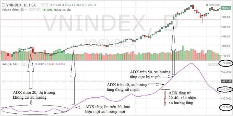 DMI và ADX 2