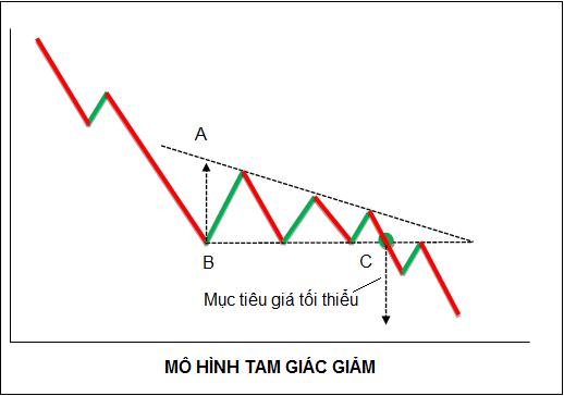 Hình mẫu tam giác hướng xuống