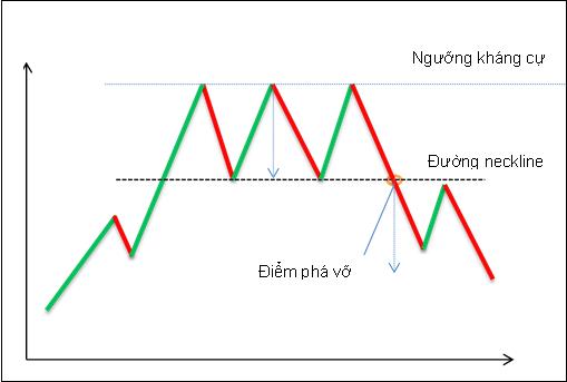 Hình mẫu ba đỉnh