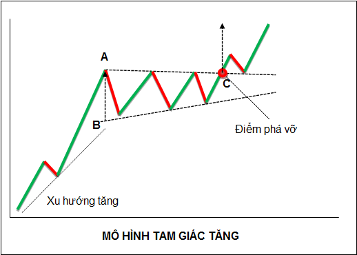 Hình mẫu Tam giác hướng lên